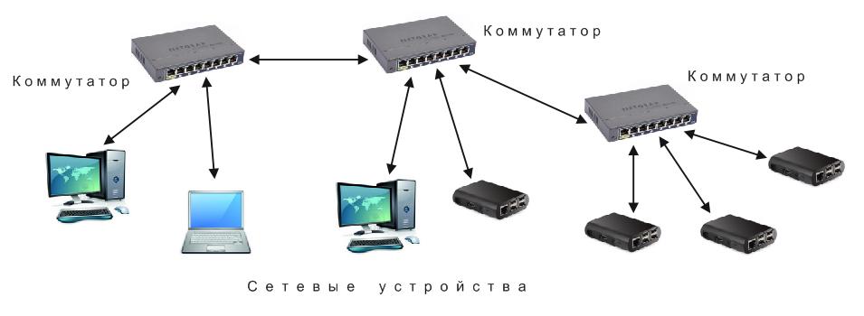 Подключение компьютеров с помощью коммутаторов
