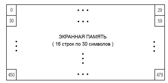 Организация экранной памяти