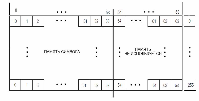 Формат памяти знакогенератора