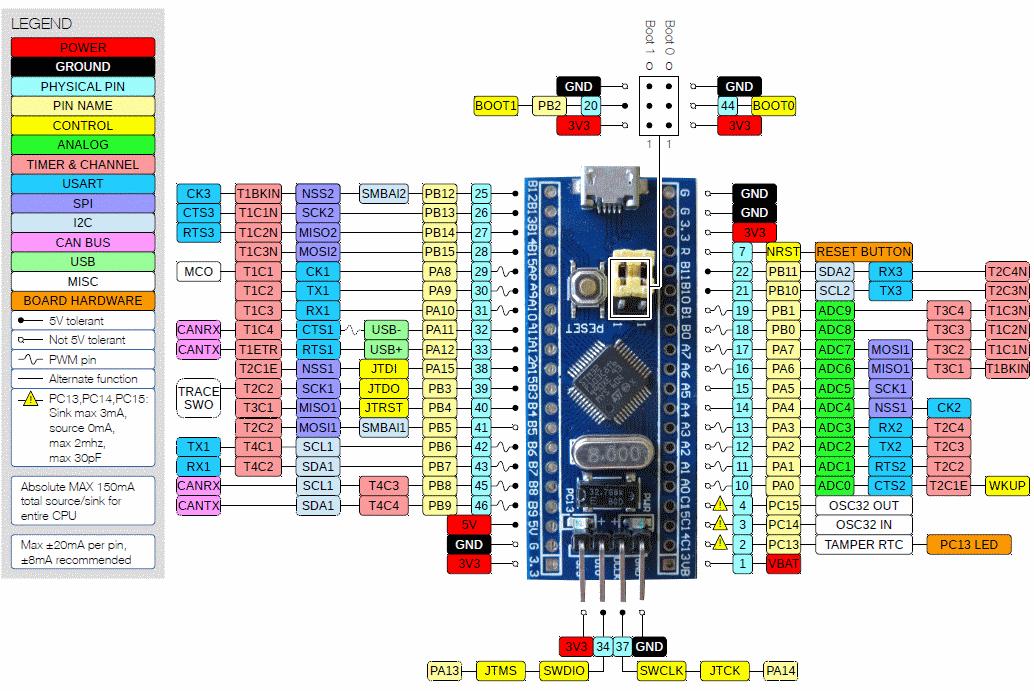 Распиновка STM32F103C8T6