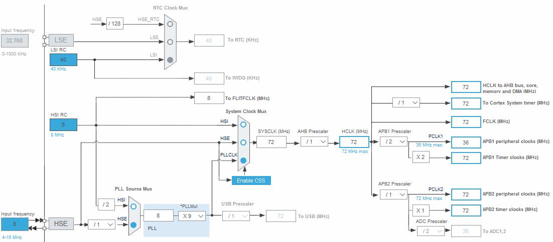 Уроки STM32  Установка программного обеспечения  Первый опыт
