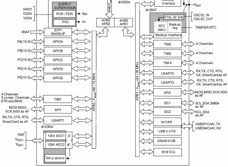 Архитектура STM32