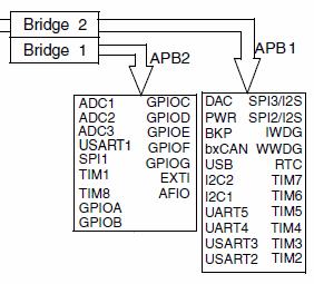 Уроки STM32  Система тактирования STM32  | Оборудование