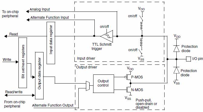 Базовая схема STM32