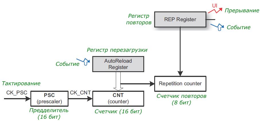 Функциональная схема TIM1