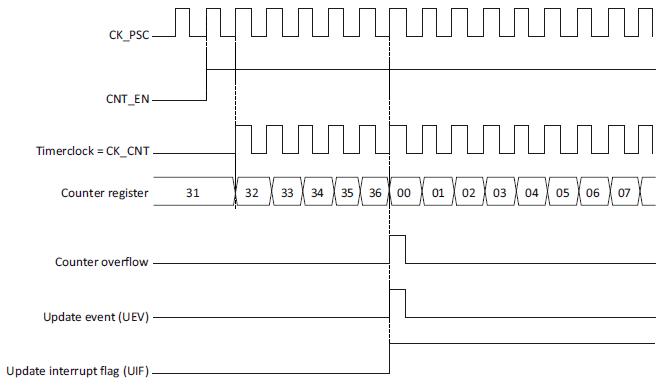 Диаграмма работы счетчика