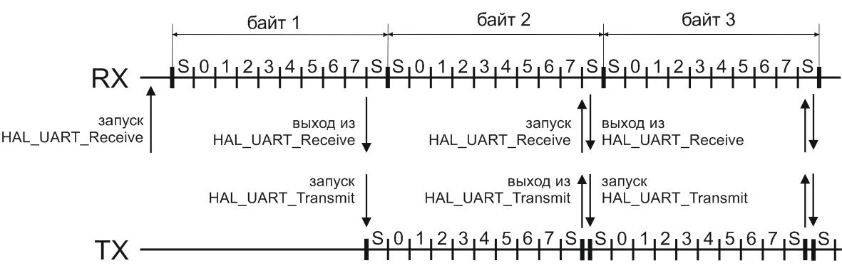 Последовательность операций эхо-терминала