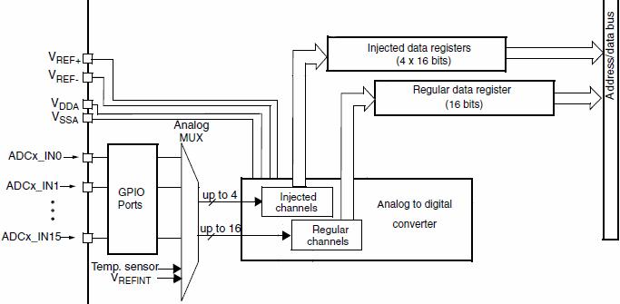 Схема АЦП STM32