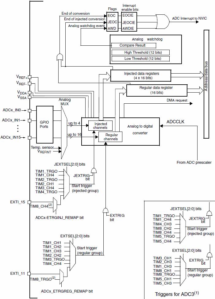Функциональная схема АЦП STM32