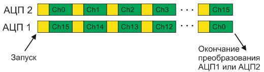 Режим одновременных преобразований регулярных каналов