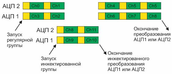 Комбинированный режим одновременного преобразования инжектированных и регулярных каналов