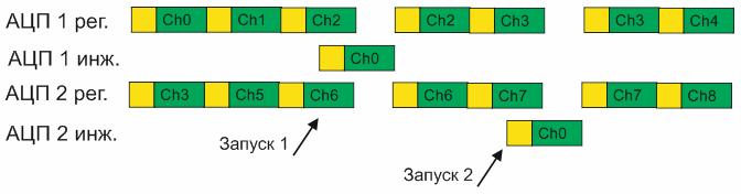 Комбинированный режим преобразования одновременного преобразования регулярных каналов и поочередного запуска.