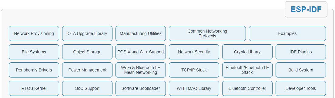 Компоненты платформы ESP-IDF