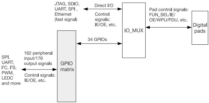 Схема портов GPIO ESP32