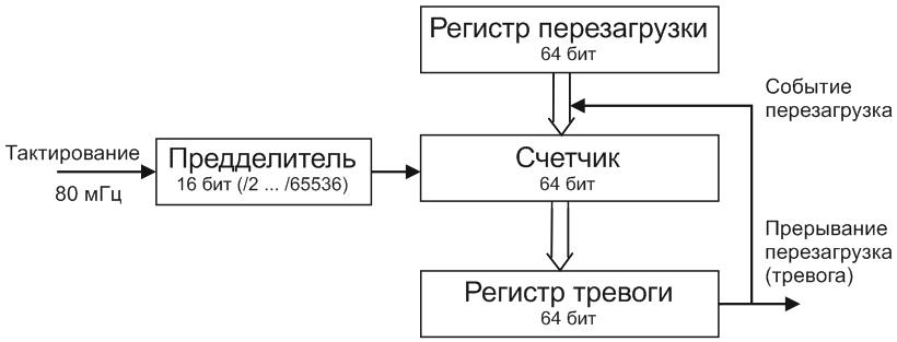 Структурная схема таймеров ESP32